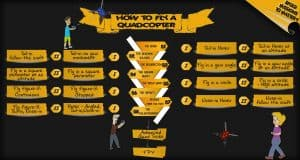 How to fly a drone : infographic