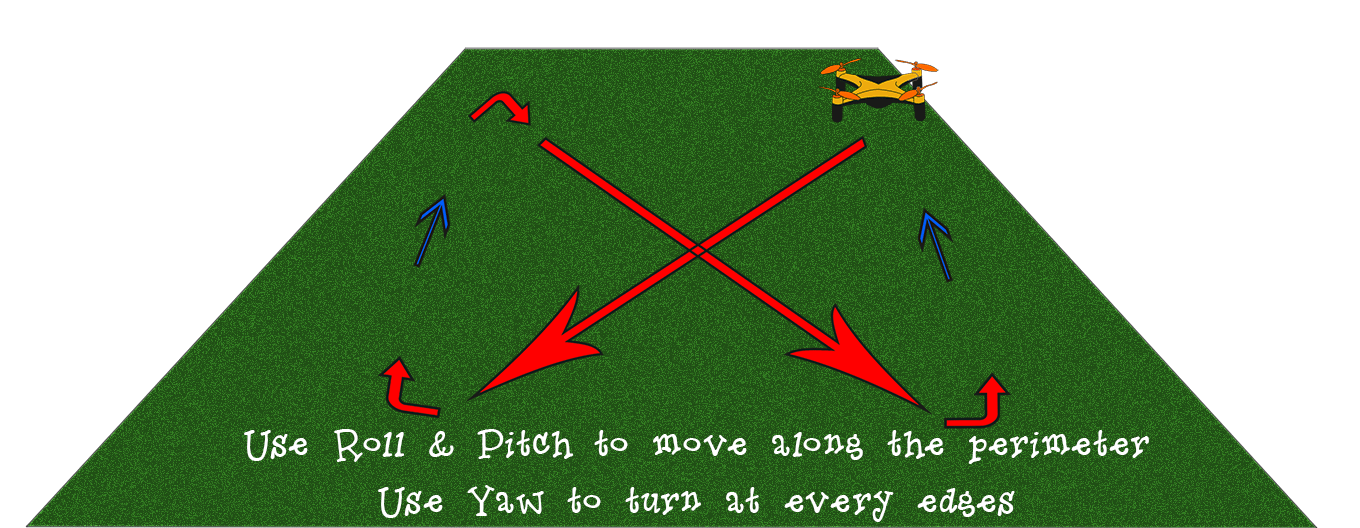 How to fly a drone: Figure 8