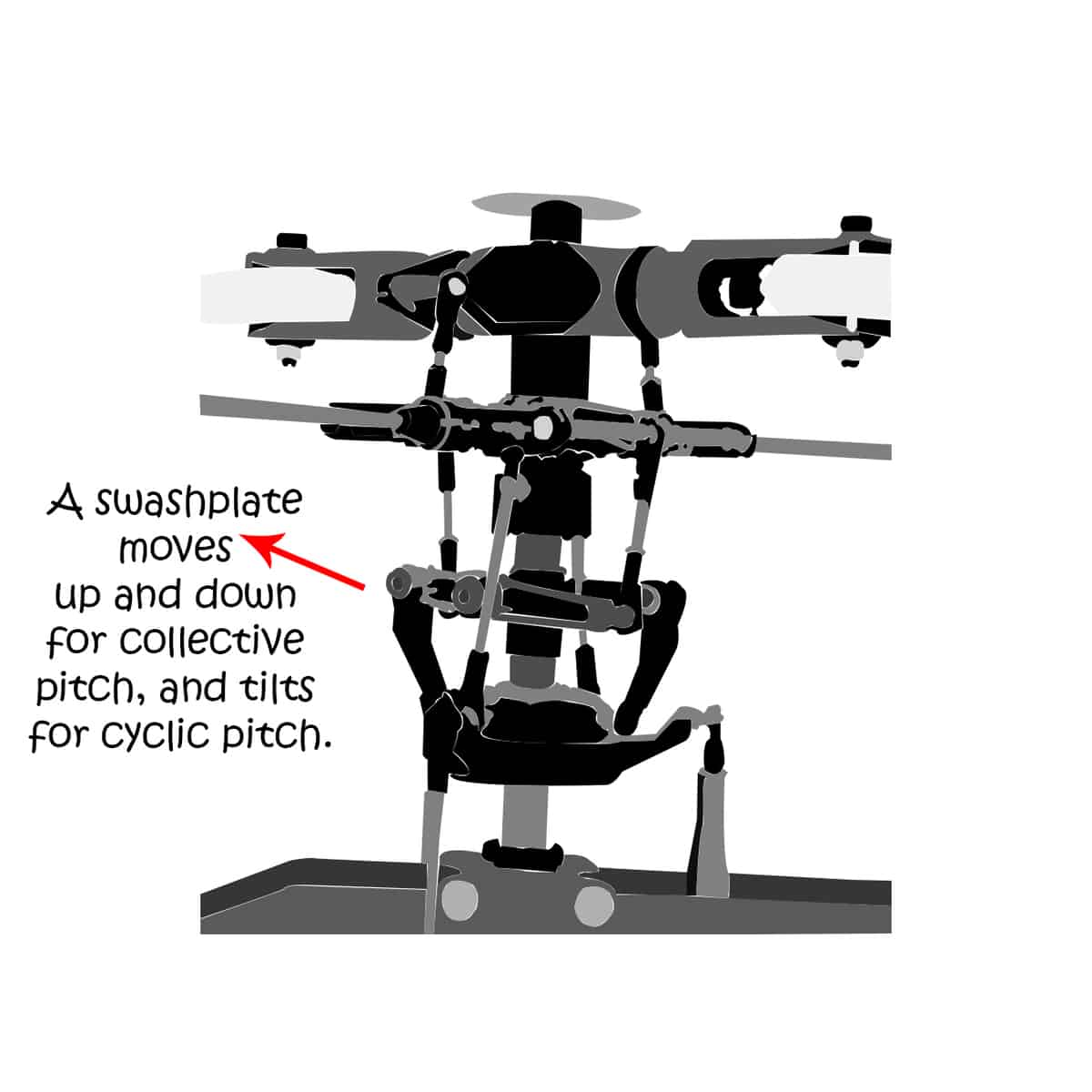 fly rc helicopters: swashplate